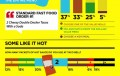 Fast Food Social Habits Of Males