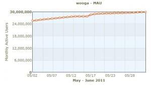 Wooga MMUA Chart