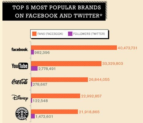 Featured image for [Infographic] Why People Interact With Brands on Social Media