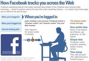 Facebook Tracking Graphic