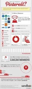 Pinterest Startup Infographic