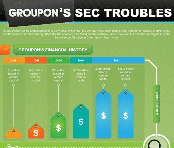 Featured image for Groupon's Troubles With The SEC Explained [Infographic]