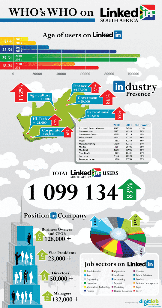 Linkedin South Africa Has Some Fast Growing Industry Leaders Infographic Social News Daily