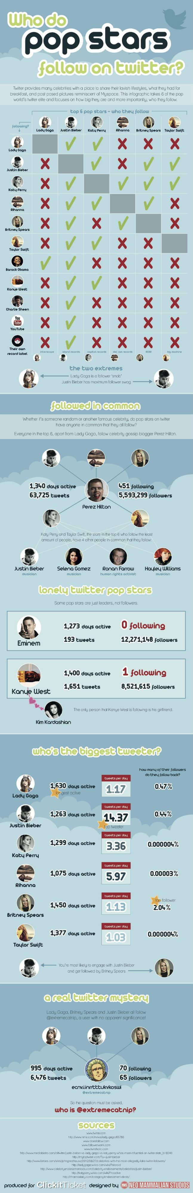 Twitter Pop Stars Follow Chart