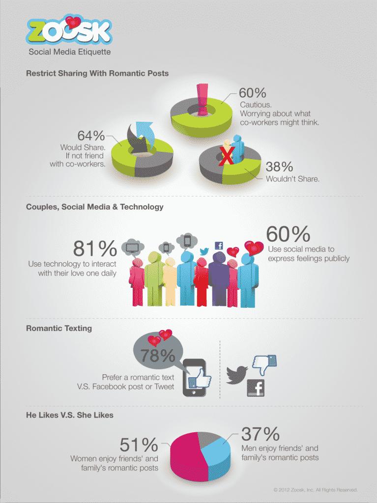 Zoosk social etiquette infographic