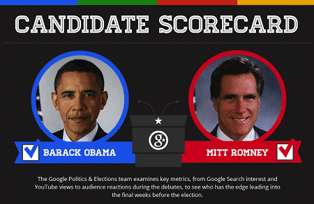 Featured image for Mitt Romney And President Obama Battle It Out On Google, Google+ And YouTube [Infographic War]