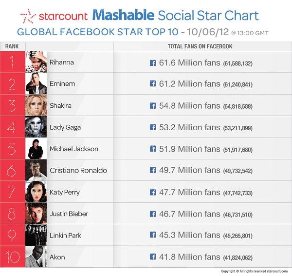 Featured image for Top 10 Most Popular Facebook Celebrities, Rihanna Tops Eminem For First Time