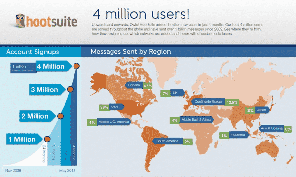 Featured image for Social Media Tool Hootsuite Hits 4 Million Users [Infographic]