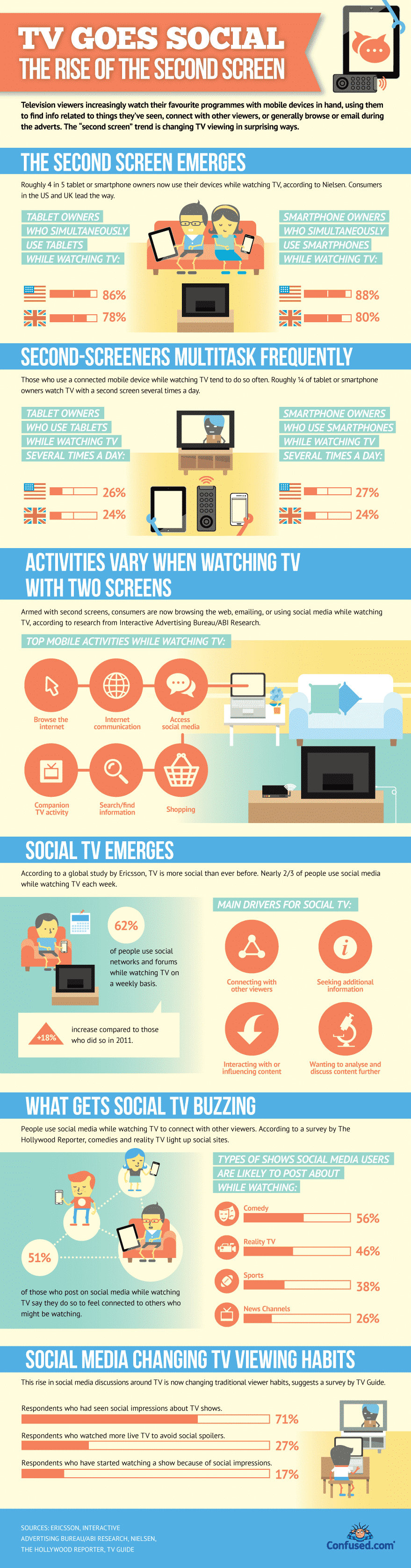 62 Watch Tv And Use Social Networks At The Same Time