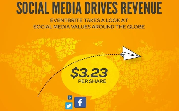 Featured image for Facebook Drives Twice As Much Revenue As Twitter [Infographic]