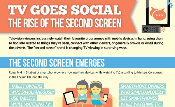 Featured image for 62% Watch TV And Use Social Networks At The Same Time [Infographic]