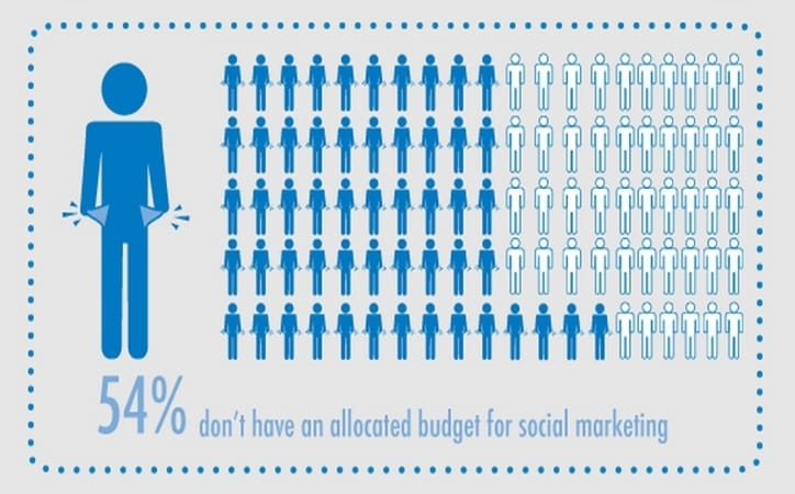 Featured image for 57% Of Marketers Have Trouble Finding Social Media ROI [Infographic]
