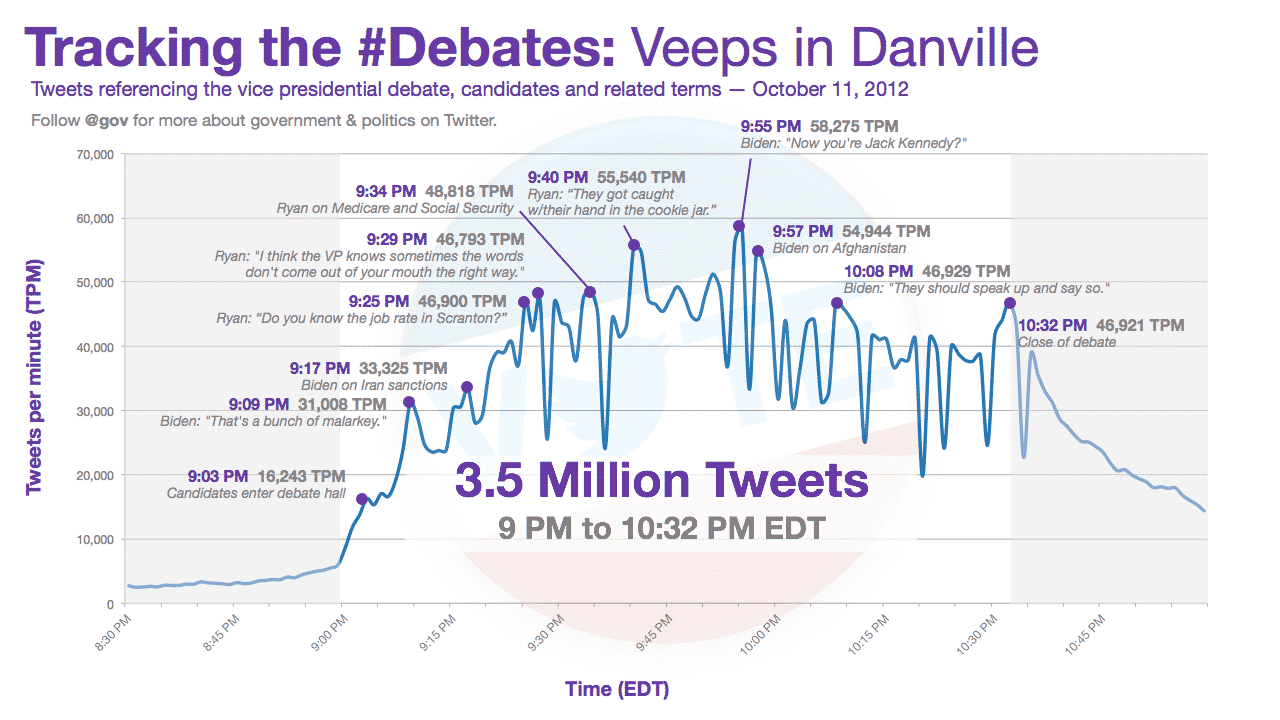 vice presidential debate tweet graph Vice Presidential Debate Generated 4 Million Tweets