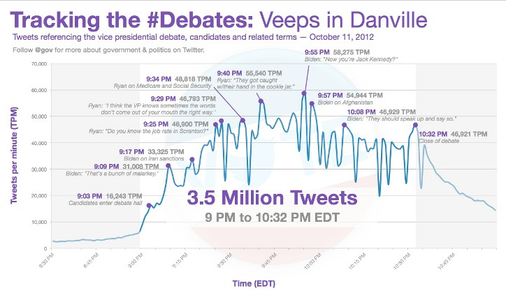 Featured image for Vice Presidential Debate Generated 4 Million Tweets