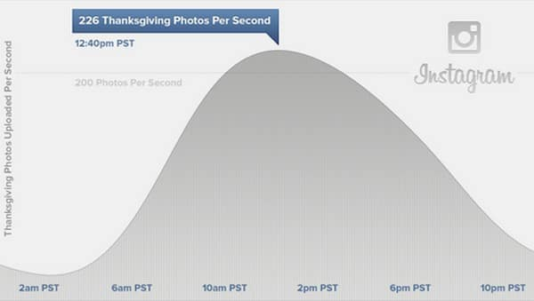 Featured image for Thanksgiving Was Instagram's Biggest Day Ever With Over 10M Photos Uploaded