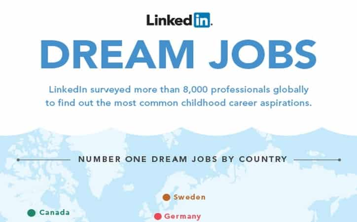 Featured image for LinkedIn Reveals The Top Dream Jobs [Infographic]