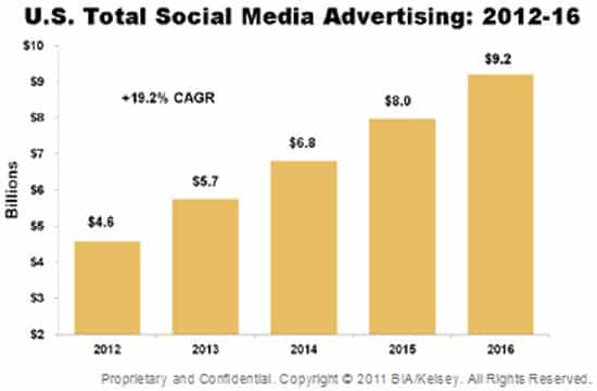 social media advertising revenues Social Media Advertising Spend Will Increase To $9.2 Billion In 2016