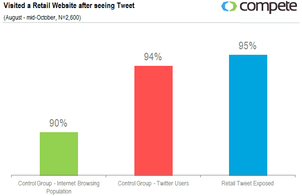 Featured image for Twitter Helps Drive Traffic And Sales For E-Commerce [Study]