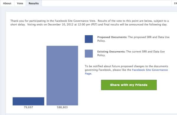 Featured image for Facebook Site Governance Vote Ends: No More Voting On Future Changes