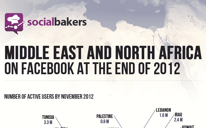 Featured image for Facebook Usage Up 29 Percent In Middle East, North Africa [Infographic]