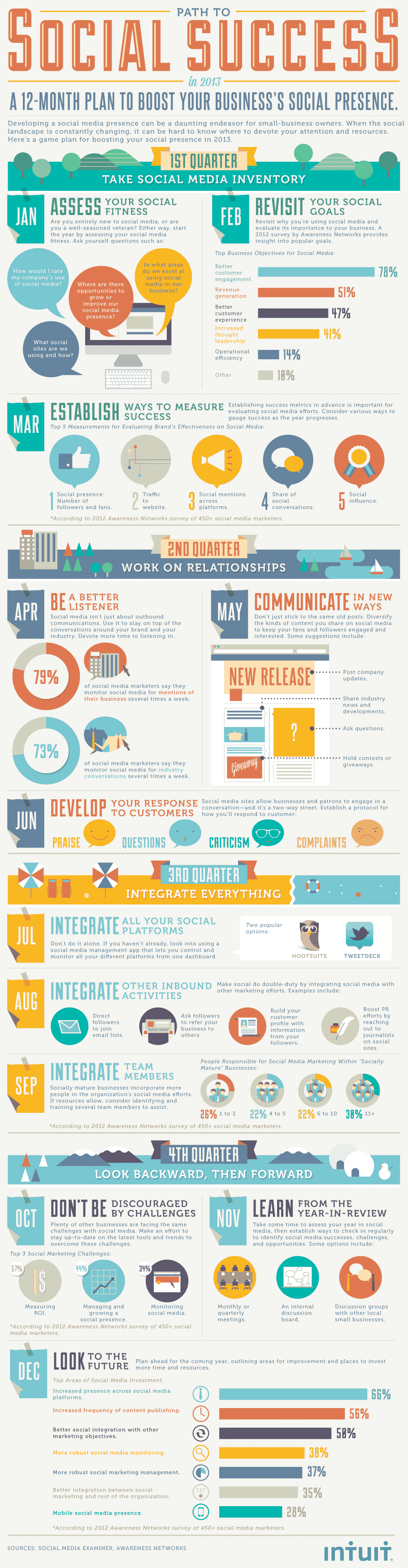 Infographic: Way To Social Success in 2013