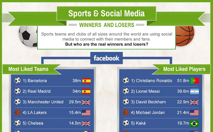 the use of social media in the world of sports Sports fans are dedicated, vocal 3 ways sports organizations use social media to increase fan how nokia used social to become the talk of the world's.
