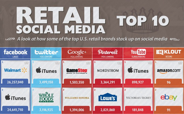 Top 10 U.S. Retailers On Most Popular Social Networks