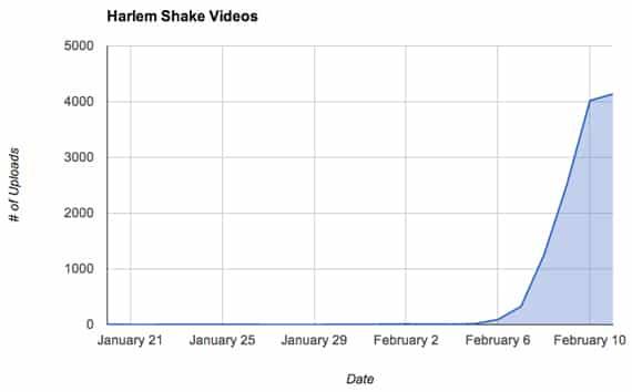 Harlem Shake chart