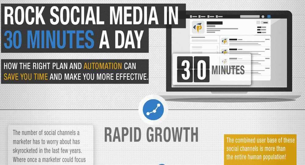 Featured image for 30 Minutes Of Social A Day: Work Smarter, Not Harder [Infographic]