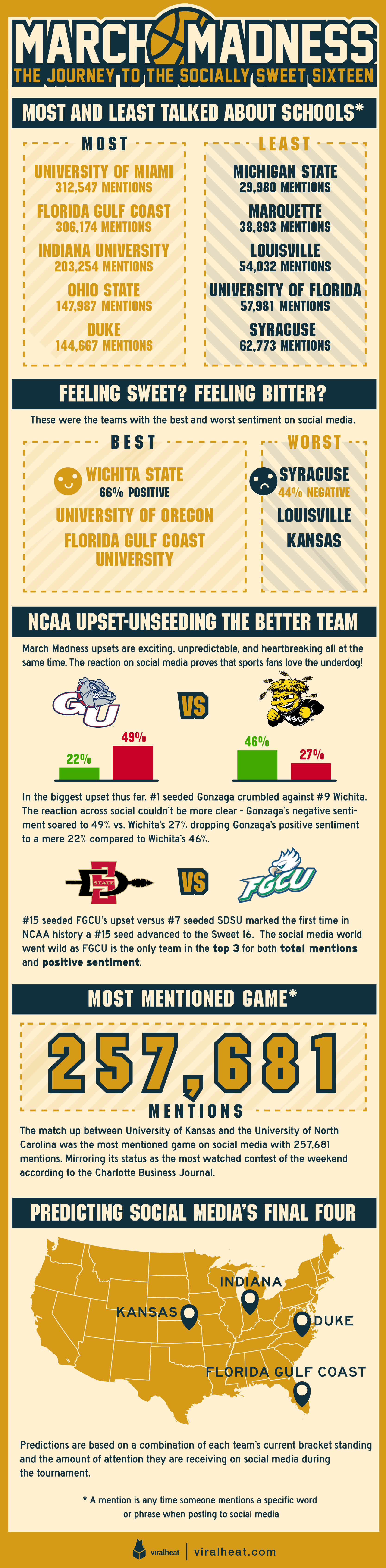 March Madness social breakdown