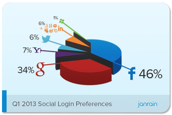 Featured image for Social Login Trends Q1 2013: Facebook Loses Ground As Google Gains
