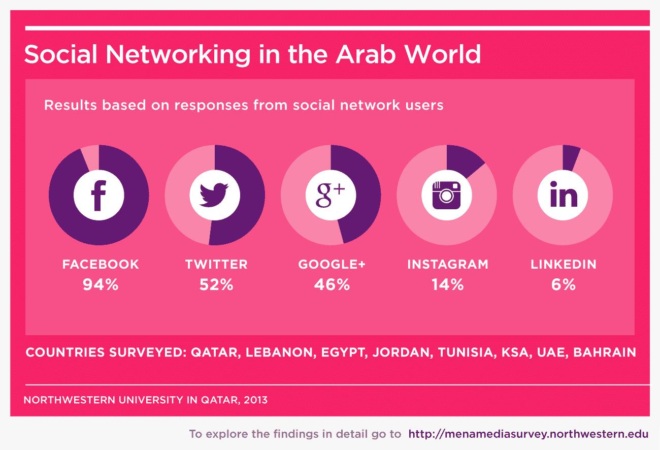 sociala media arab sexleksaker