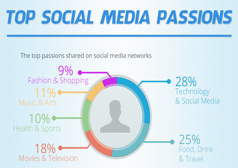 Featured image for Top Social Media Passions, Study Reveals What Users Love To Share