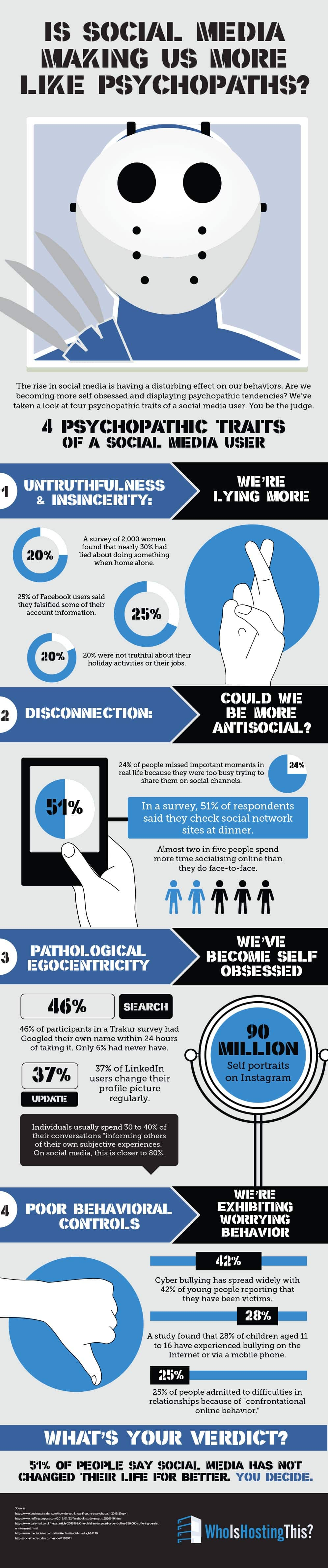 Social Media and Lying