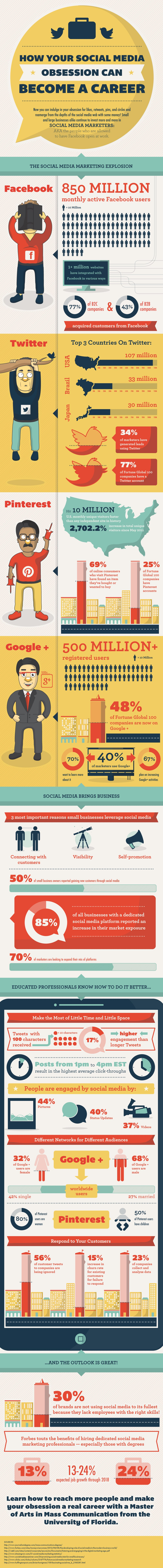 SocialMediaObsession Your Social Media Obsession Is Literally A Full Time Job [Infographic]