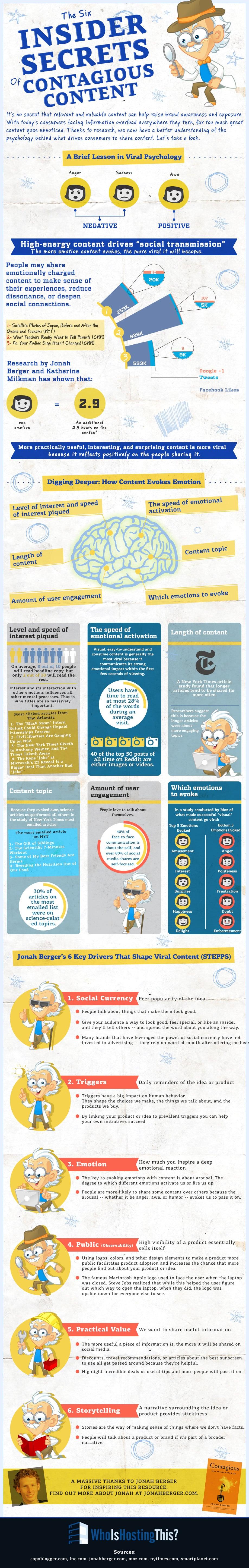 insider secrets infographic