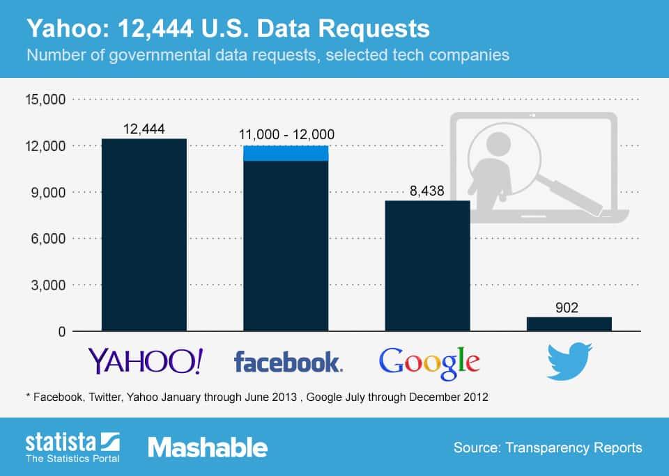 Facebook Google and Yahoo - Social Media