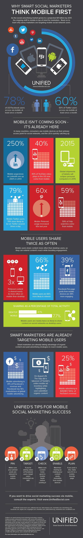 Social Media Marketing Mobile First
