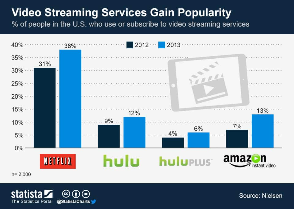 featured image for video streaming services are killing it and will only get bigger