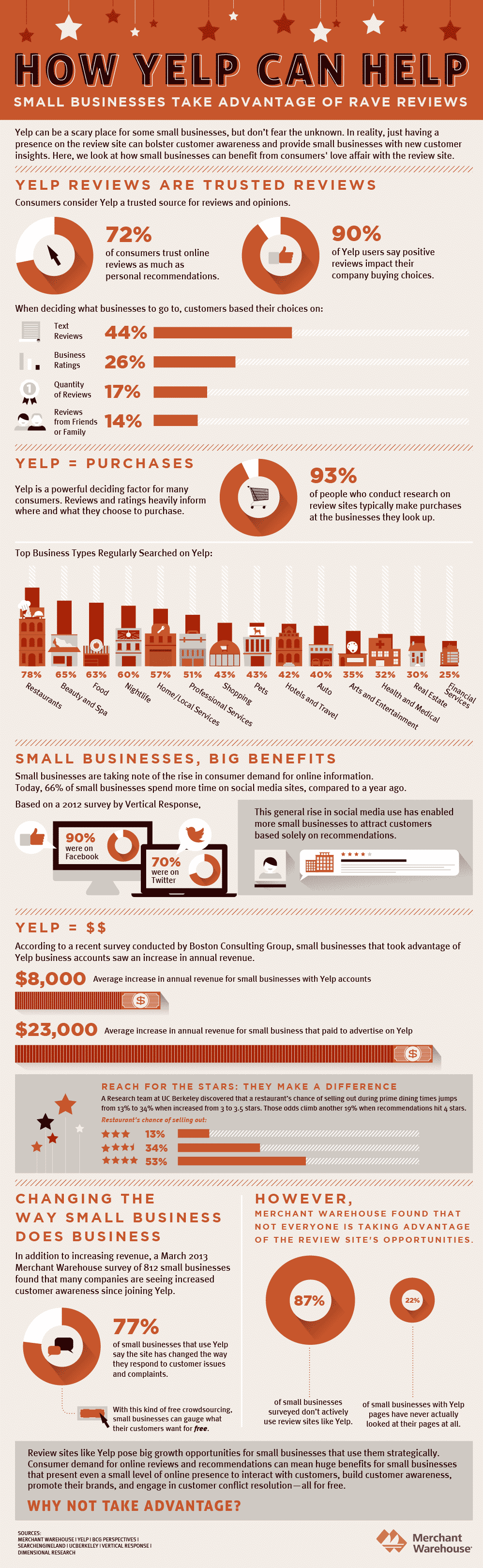 Yelp Social Shopping Results