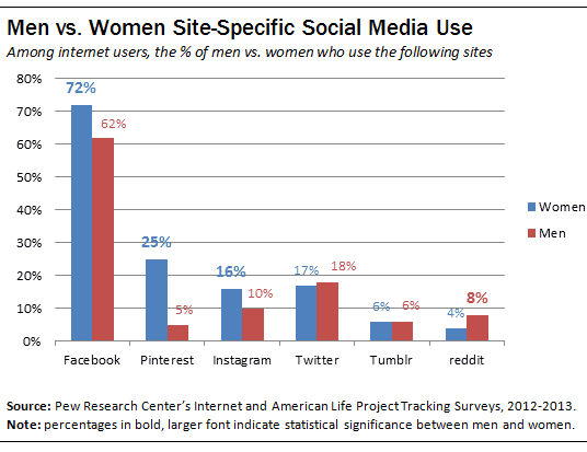 technology social media women more attracted networking sites