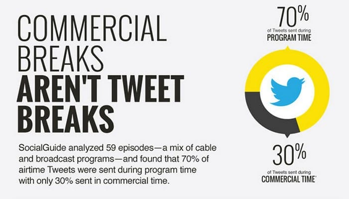 Featured image for Only 30% Of TV-Related Tweets Sent During Commercials