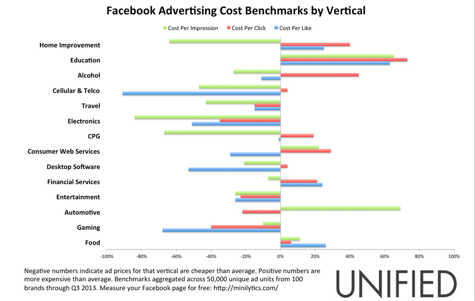 Automobile And Education Advertising On Facebook Is Way More ...