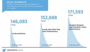 GRAMMYs Hashtag 13.8 Million Tweets