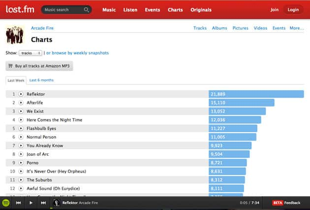 Featured image for Last.fm Launches Spotify Integration, Access To Over 20 Million Tracks