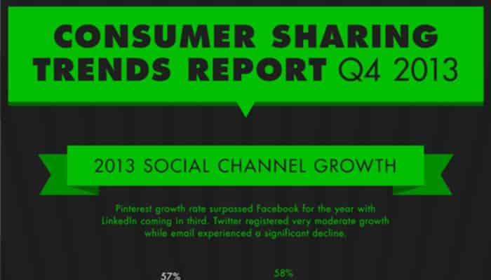 Featured image for Pinterest The Fastest Growing Social Sharing Channel Of 2013 [Infographic]
