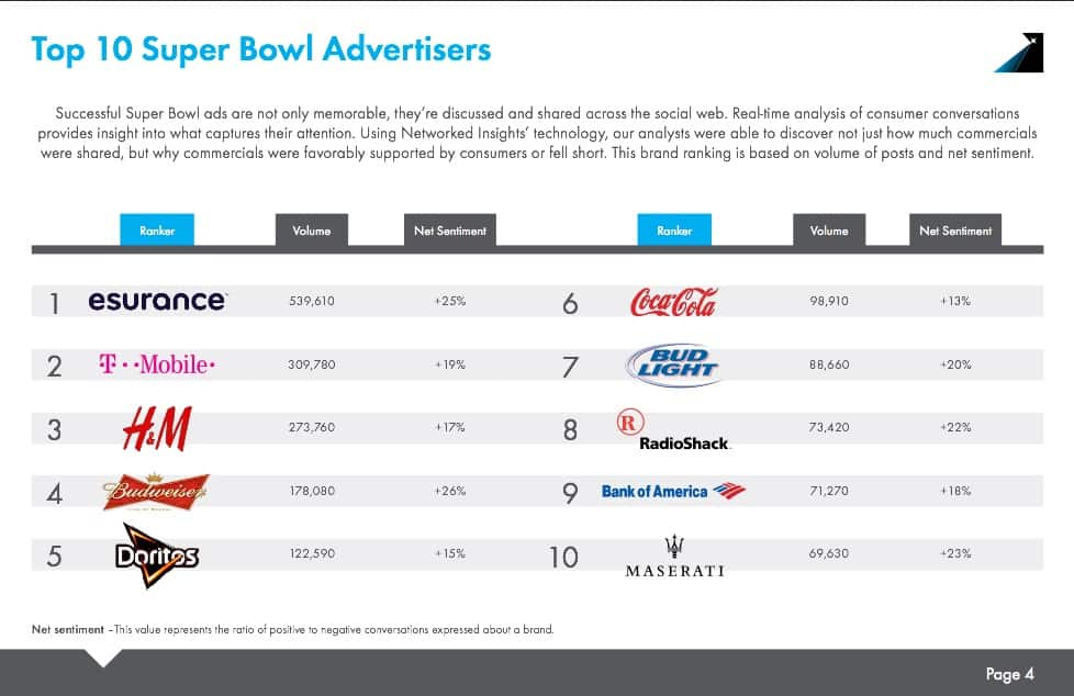 Top 10 advertisers super bowl