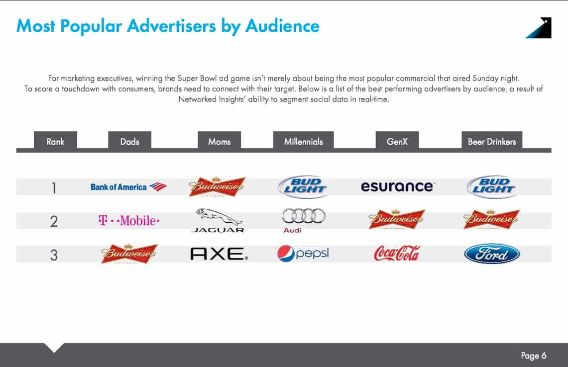 most popular advertisers super owl