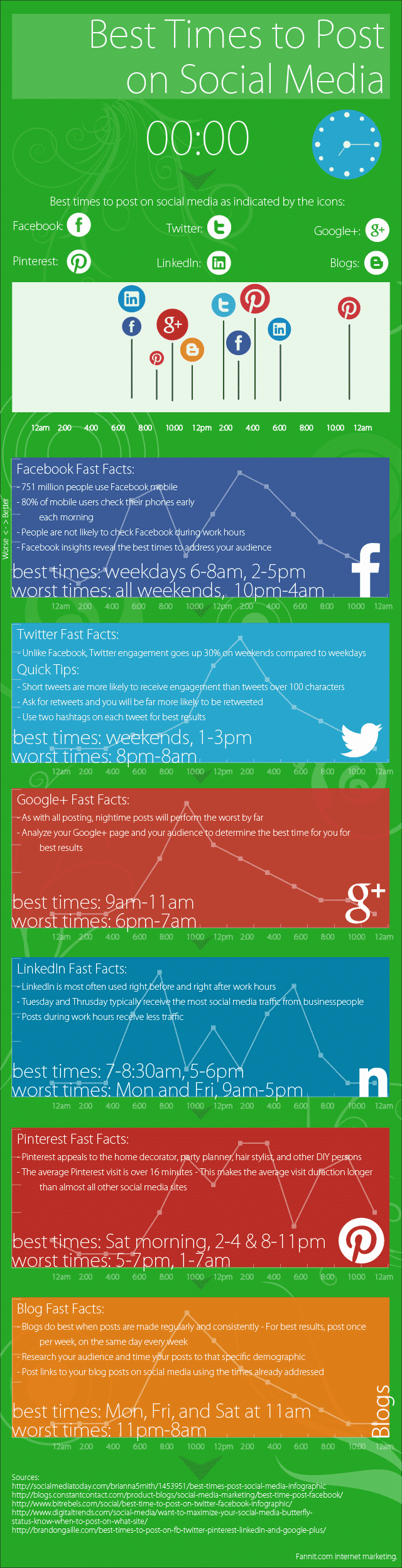 Best Times to Post On Social Accounts