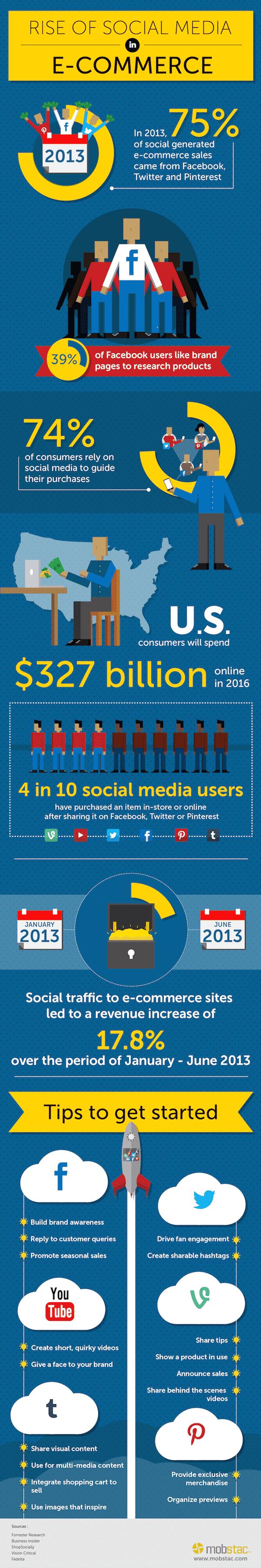 E-Commerce Social Media Sales